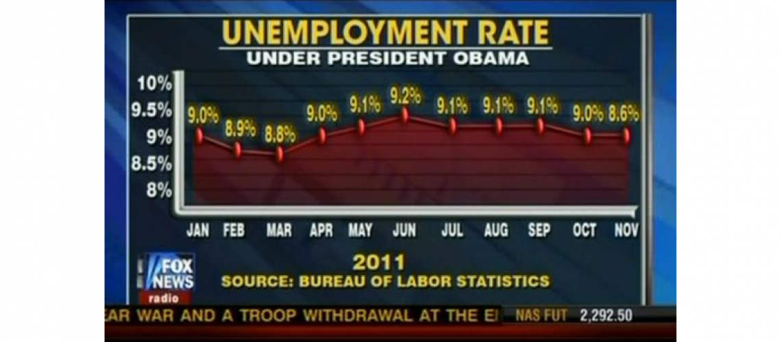 Misleading graphic - unemployment under Obama 792x350